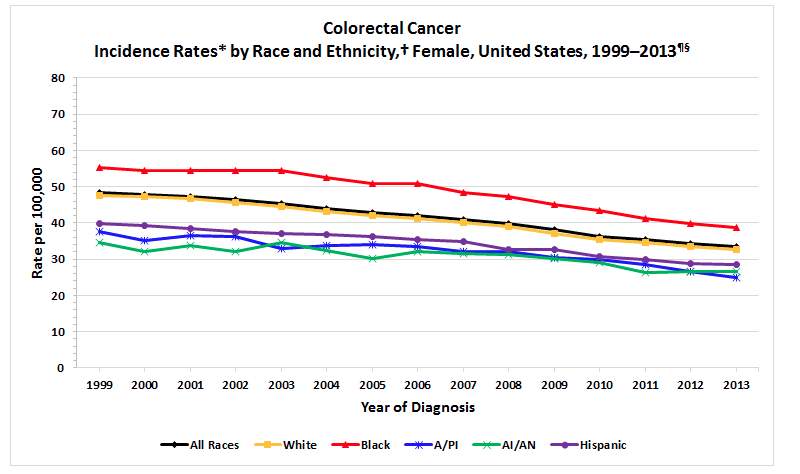 colon cancer, african american